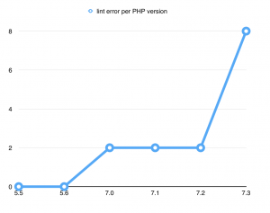 Compiling on older PHP versions
