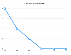 Compiling on newer PHP versions