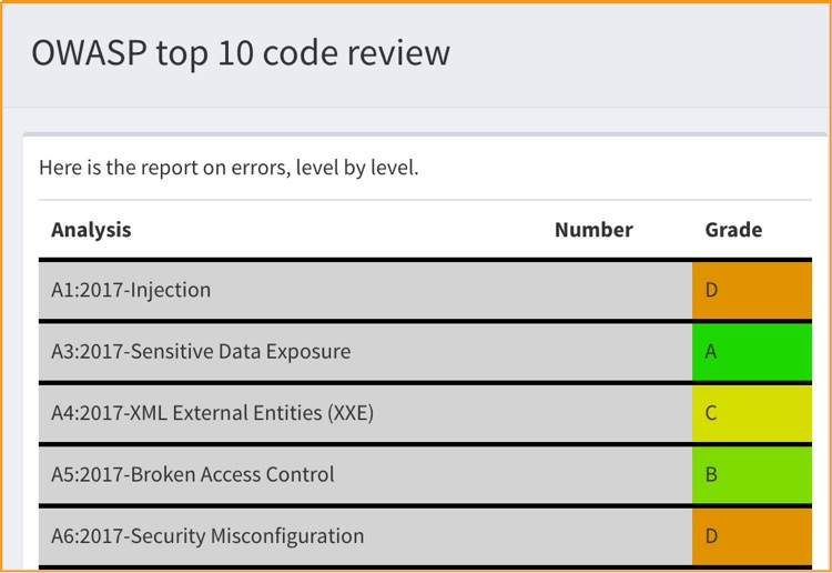 OWASP  Security Reports