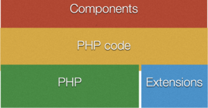 PHP code relies on Componenents and native PHP functions