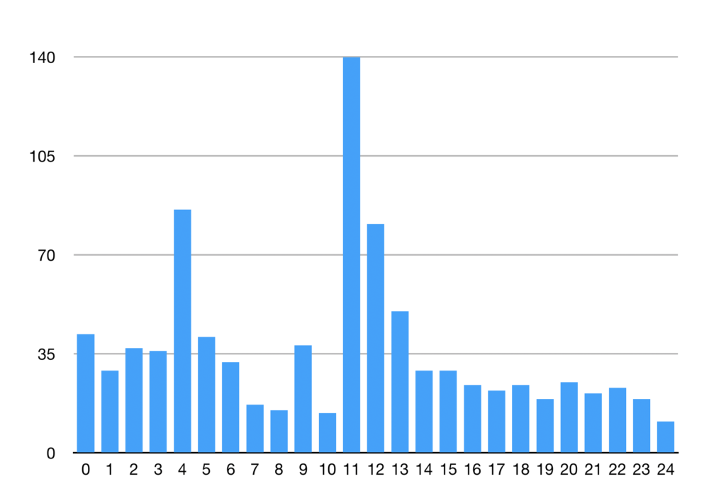 Age of the last commit, in PHP OSS repositories, by month