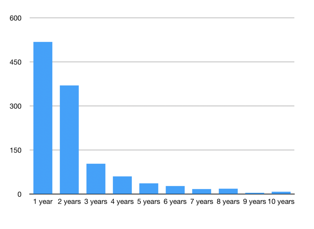 Age of the last commit, in PHP OSS repositories, by year